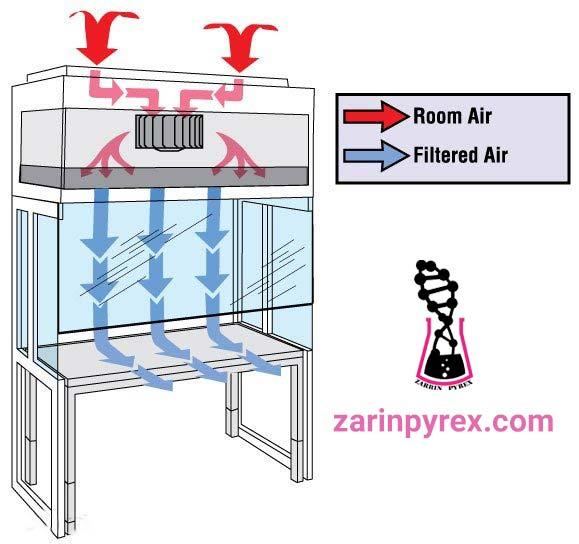 سیستم تهویه هوا هود لامینار